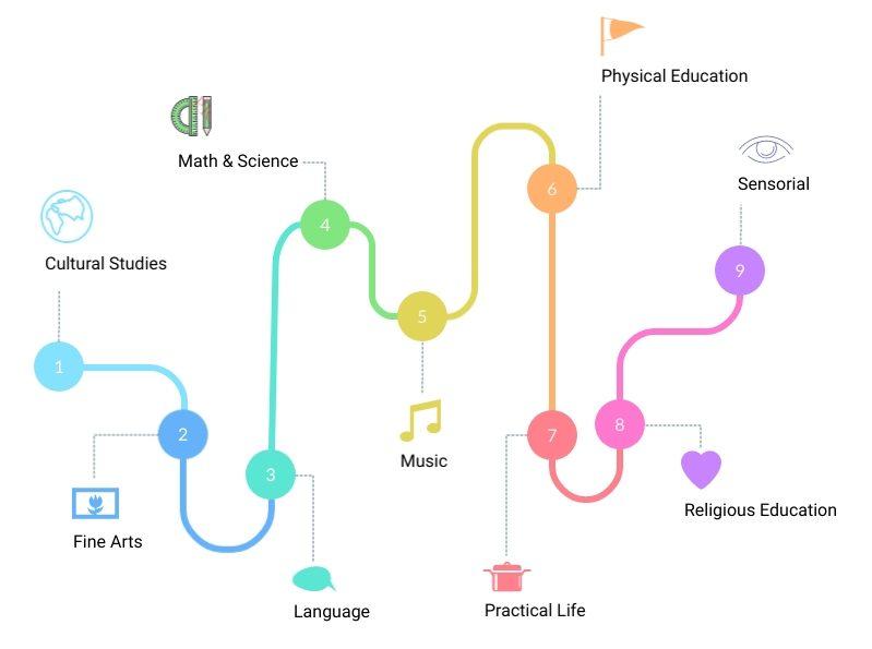 Curriculum overview Montessori & More, Vancouver